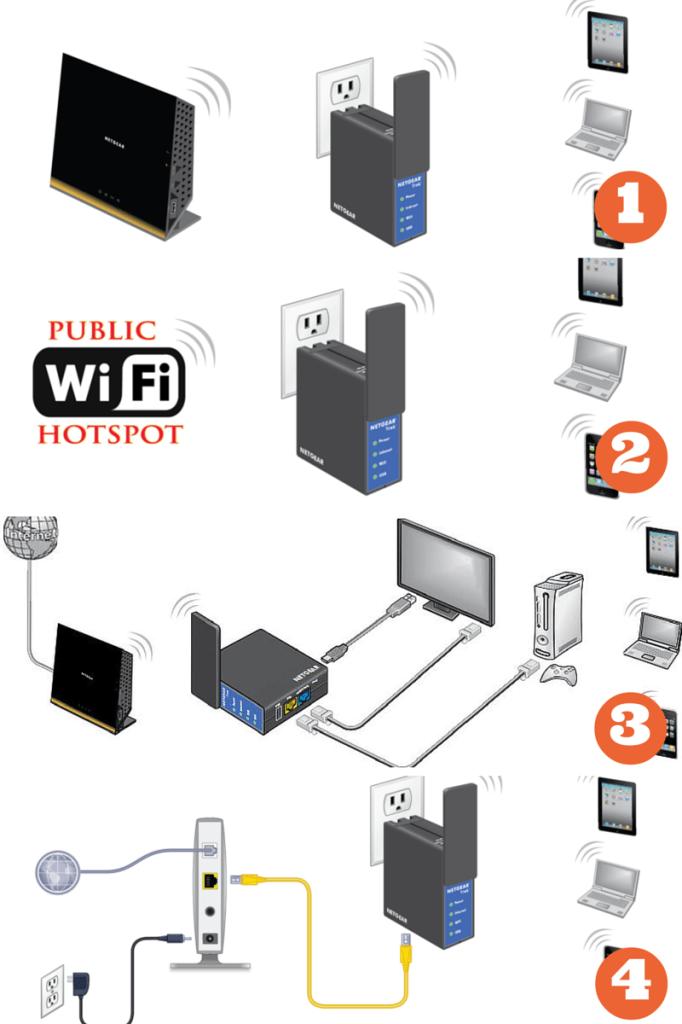 NETGEAR-Trek-N300-Router-Modes
