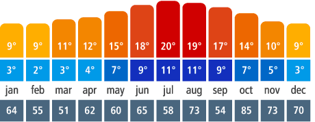 temperature chart for ireland throughout the year for when is the best time to go