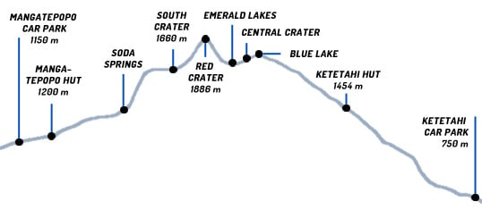 tongariro crossing walking times and cross section trek