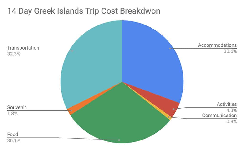 greek islands 14 day itinerary cost pie chart