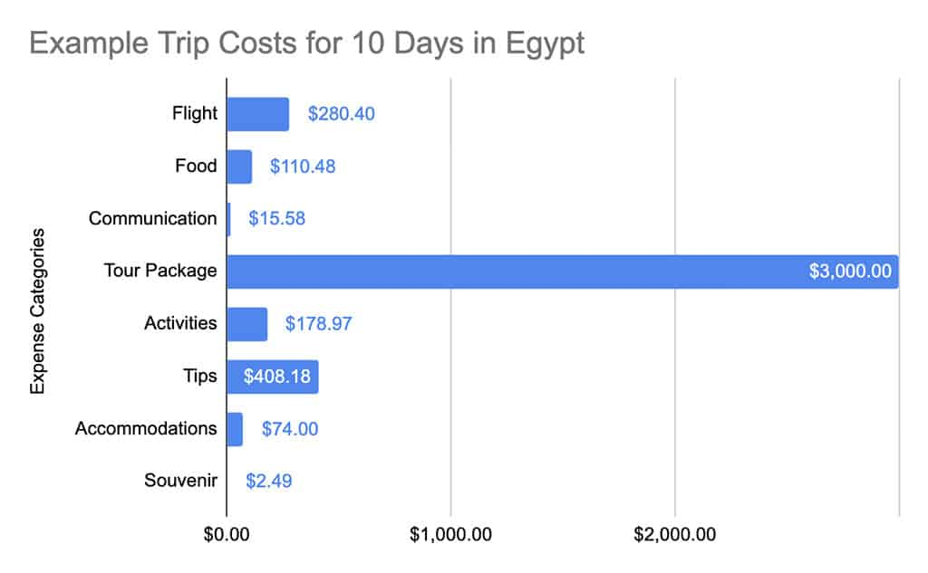 how much does a trip to egypt cost tally