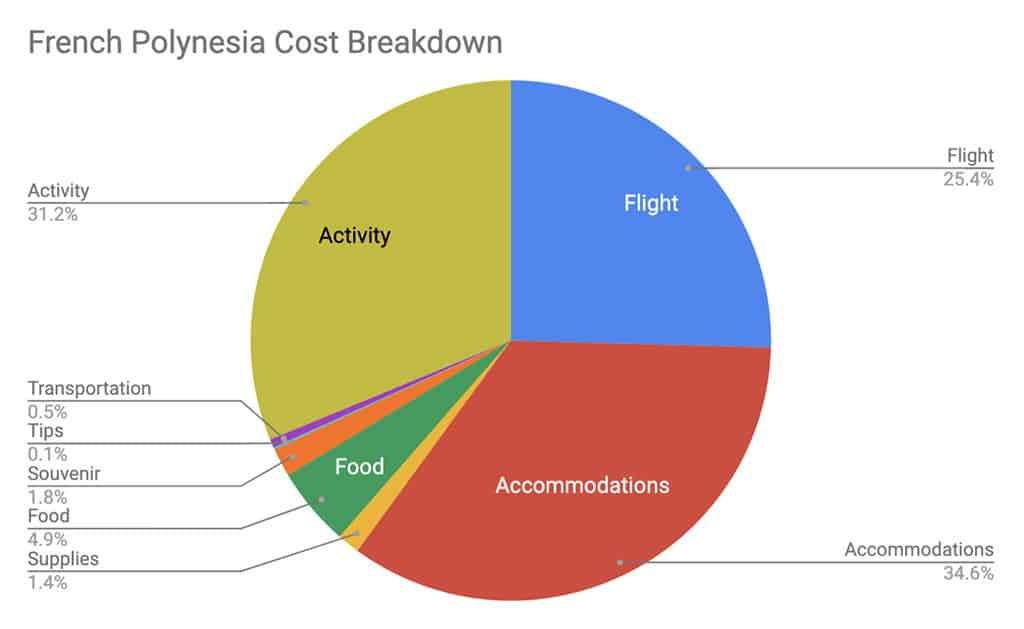 tahiti itinerary cost breakdown in travel guide
