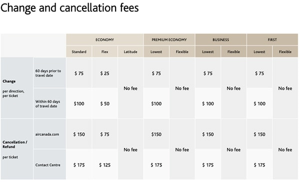 new aeroplan change and cancellation fees chart