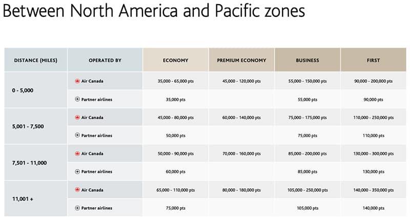 new aeroplan flight reward chart between north america and pacific zones