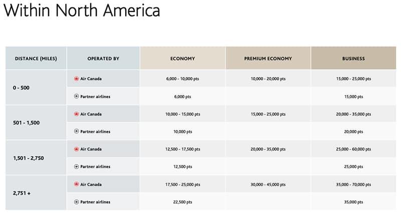 new aeroplan changes  flight reward chart within north america
