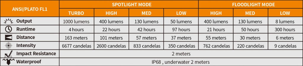 fenix hm65r perforamnce specs table