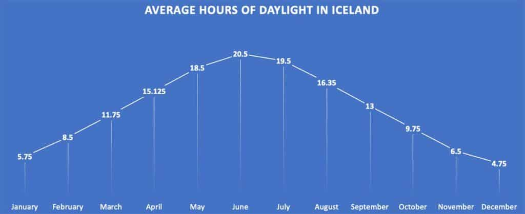 average hours of daylight in iceland chart