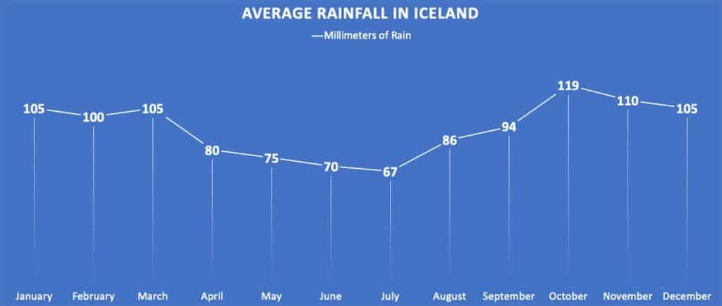 average rainfall in iceland chart in millimeters