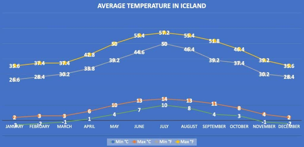 average temperature in iceland chart in celsius and fahrenheit